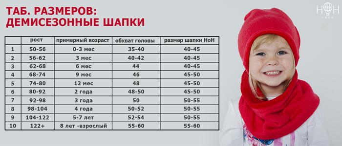 Размер обуви (таблица для детей по возрасту в сантиметрах)