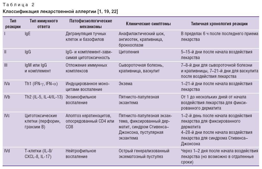Аллергическая сыпь на теле у ребенка: причины, фото и пояснения