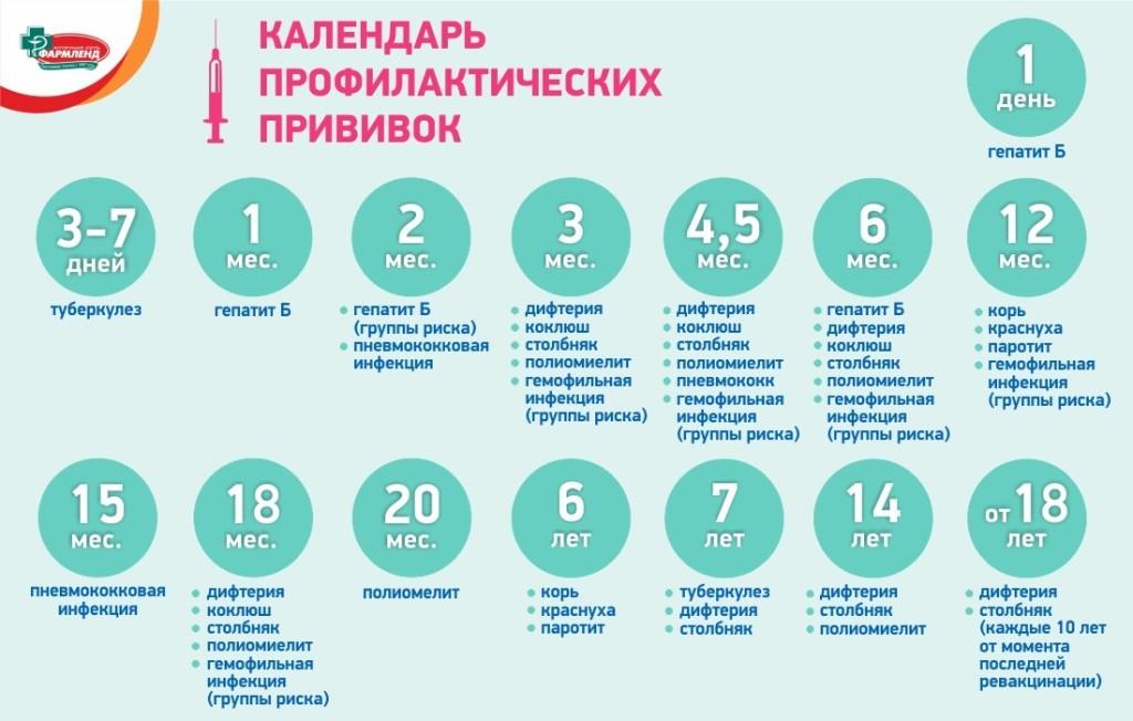 График прививок для детей в россии: список, календарь вакцинации до и после года