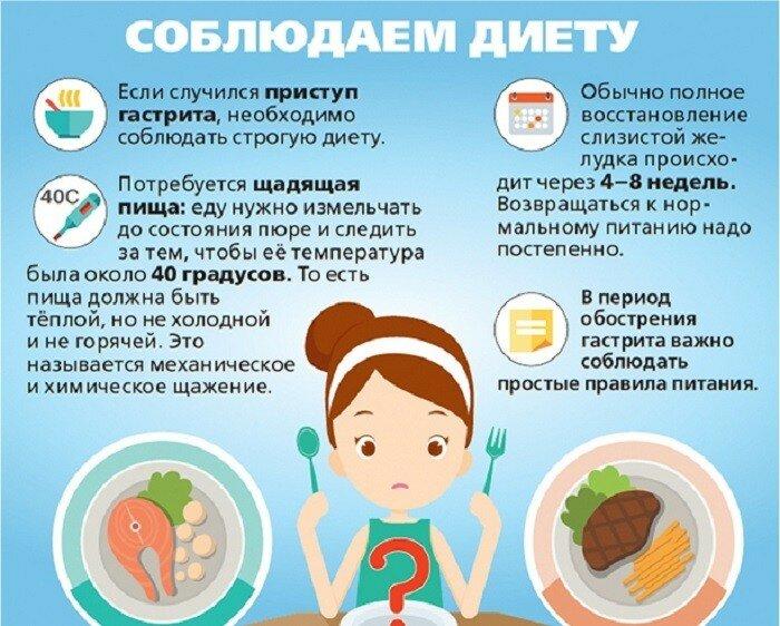 Острый и хронический гастрит у детей: симптомы, лечение и профилактика