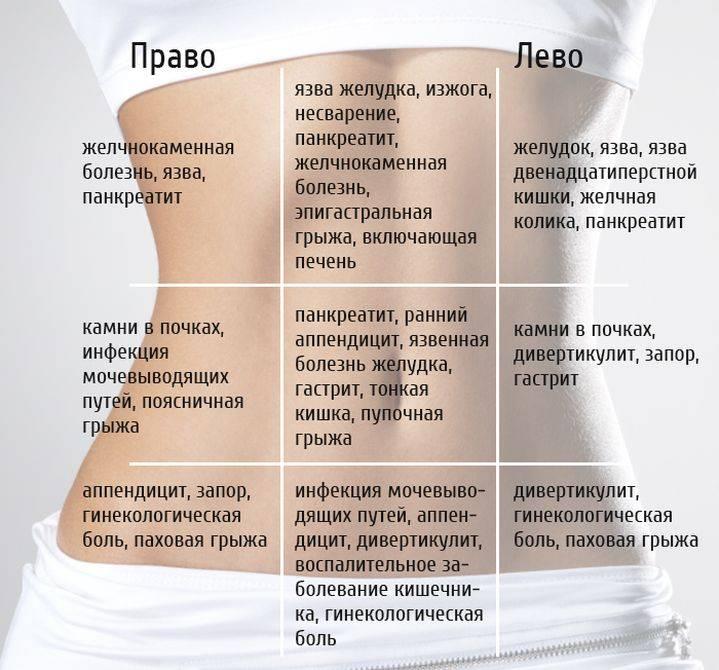 Кишечник при беременности болит: причины и симптомы дискомфорта