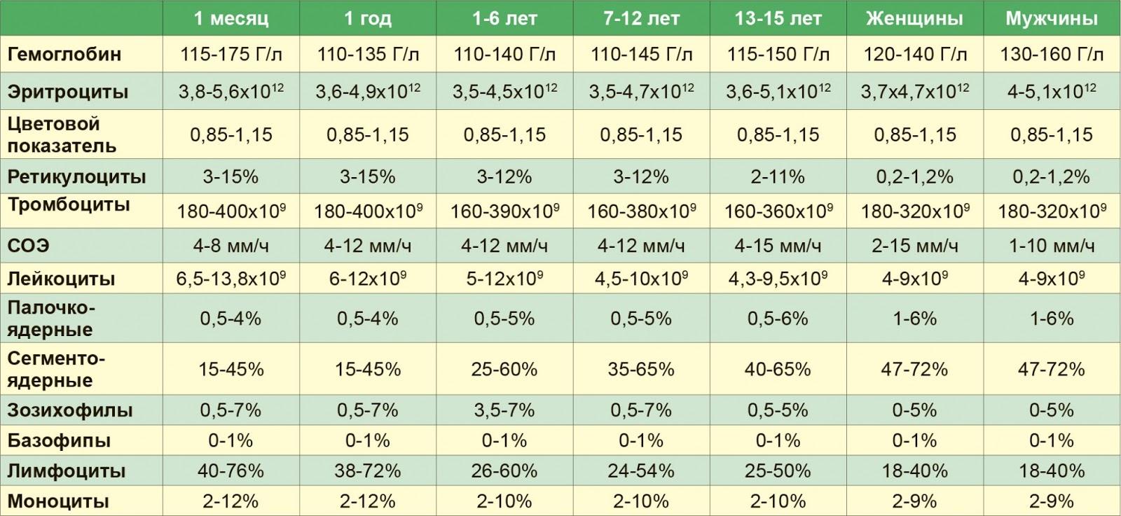 Норма лейкоцитов в крови у детей: таблица по возрасту, у новорожденных