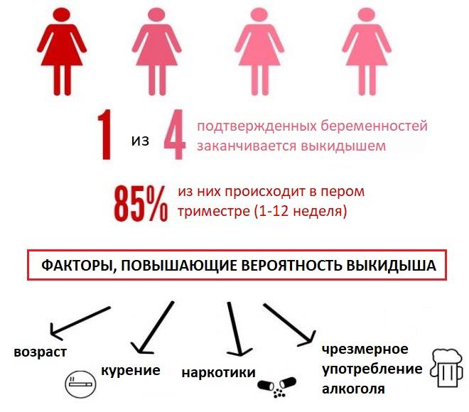 Шансы на естественную беременность после процедуры эко