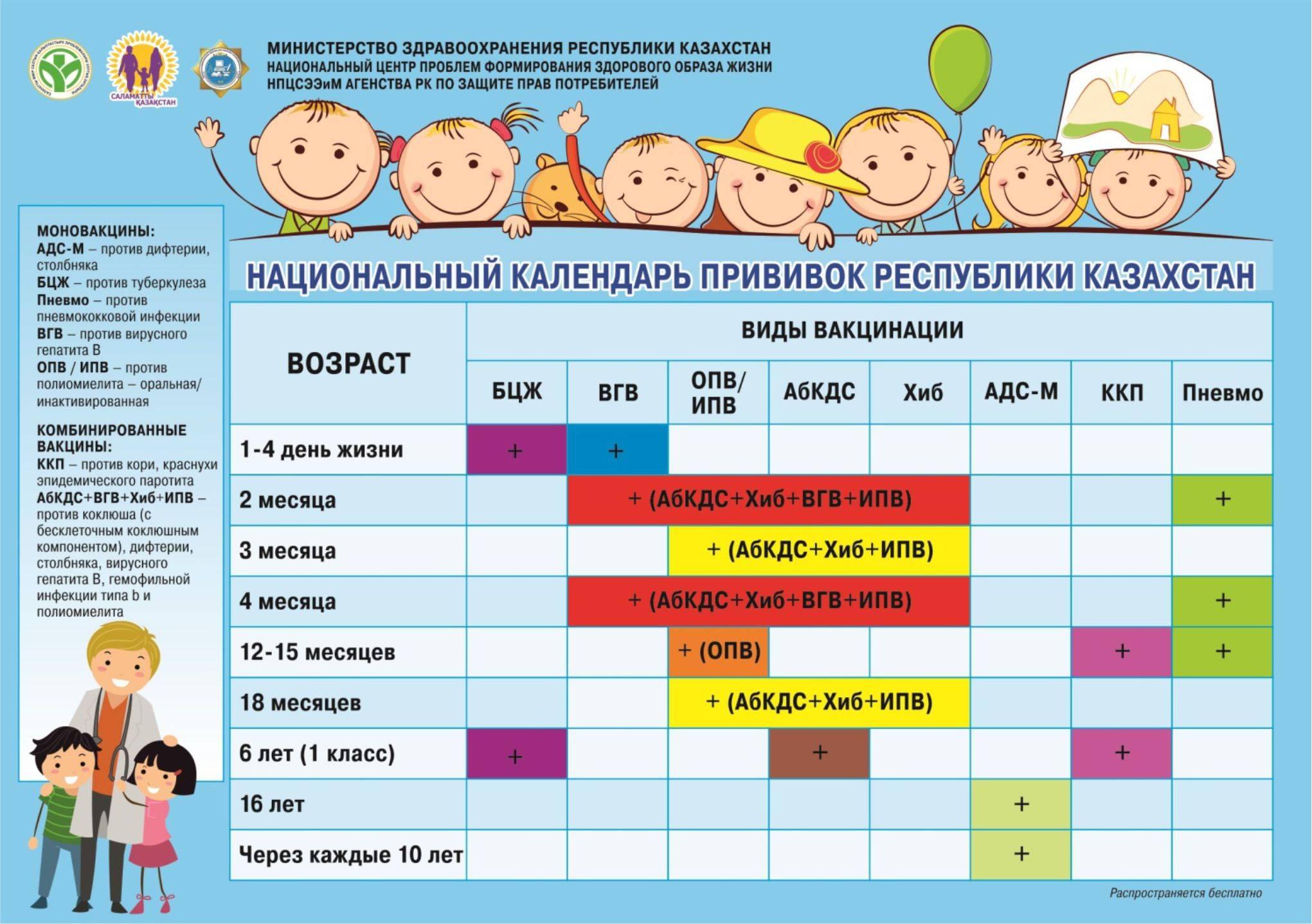 Прививка от ротавирусной инфекции: ребенку и взрослому, как и сколько делать