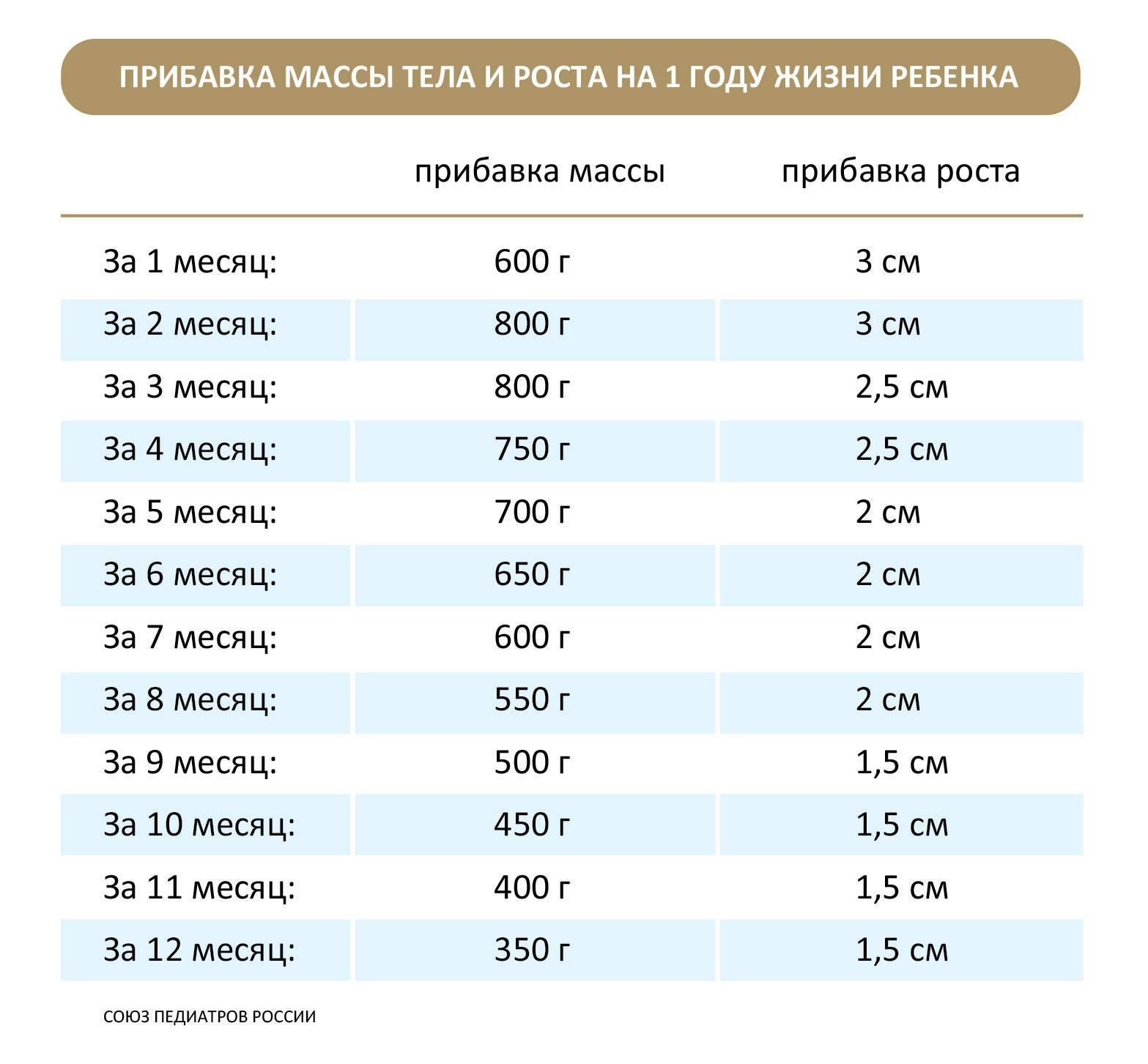 Нормы роста и веса детей от рождения до двух лет по месяцам (воз)