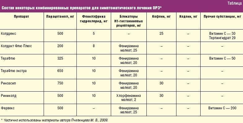 Список антибиотиков для новорожденных и детей от 1 года при простуде – насморке и высокой температуре