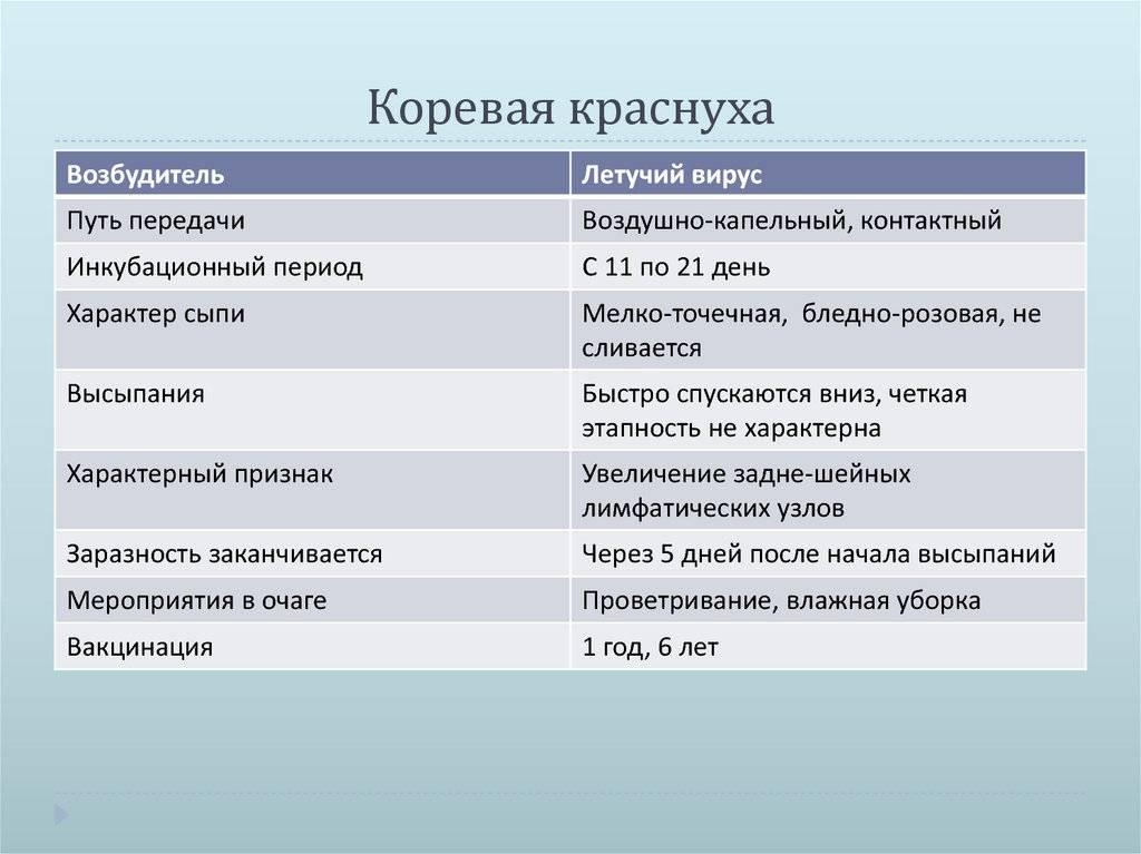 Краснуха у детей: симптомы и лечение, профилактика (19 фото): признаки, как проявляется коревая краснуха