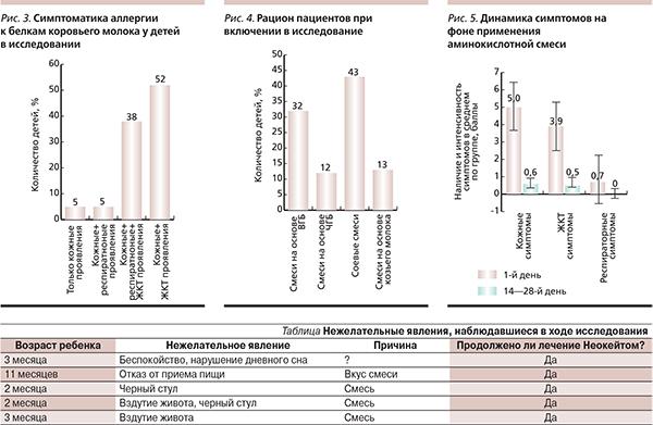 Аллергия на белок у детей: симптомы и лечение