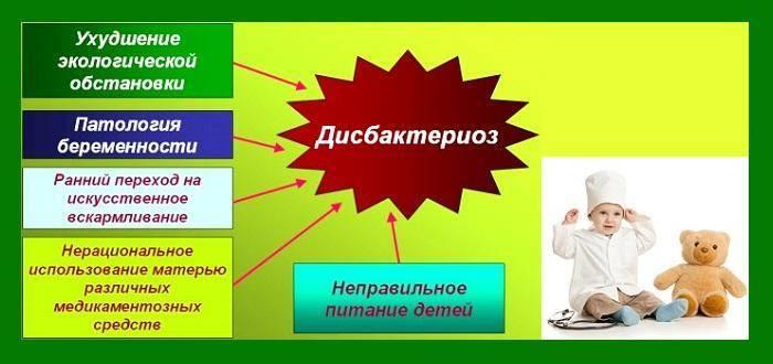 Лечение дисбактериоза кишечника у детей: причины, симптомы, диета и препараты