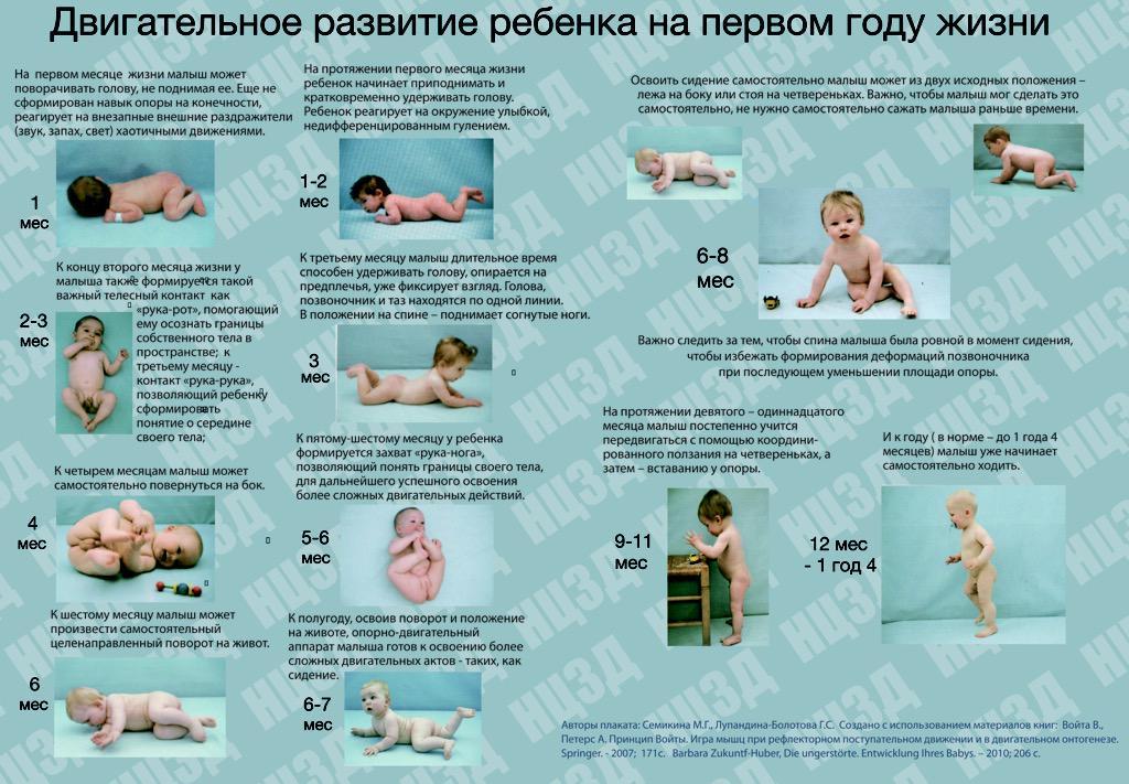 Развитие ребенка в 1 месяц: что должен уметь, физическое развитие и игры