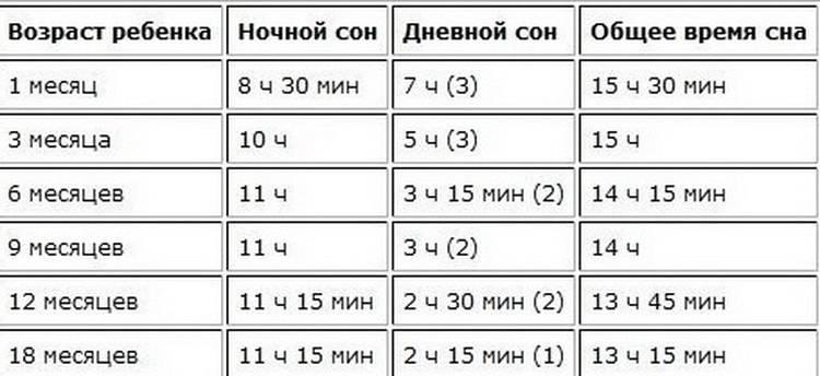 Е. комаровский: режим дня грудничка по месяцам в 1, 2 и 3 месяца, 9 месяцев и 1 год, ребенка в 2 года