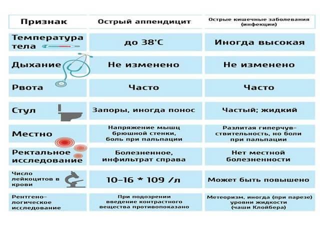 Аппендицит у детей – симптомы, причины, лечение, операция