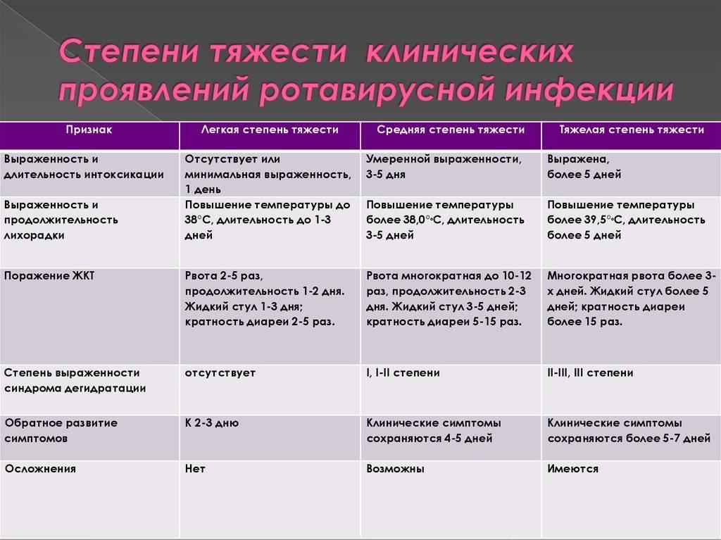 Гастроэнтерит симптомы и лечение у подростков   tsitologiya.su