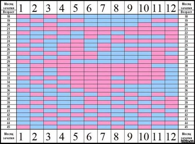 Как зачать девочку 100 процентов: все методики, таблица