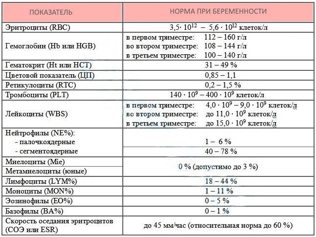 Таблица норм соэ у детей по возрасту, причины отклонений