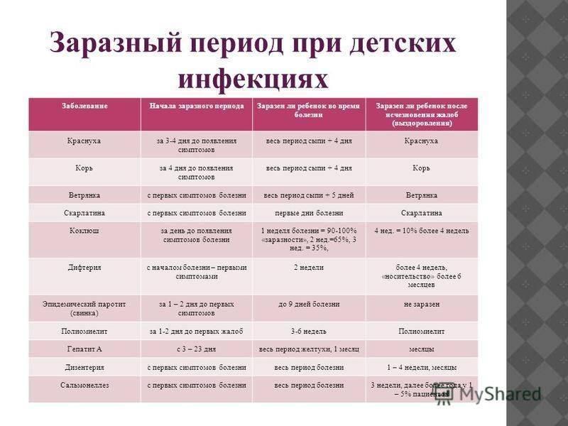 Профилактика заболеваний у детей: скарлатина, корь, краснуха, коклюш, грипп, орви и другие вирусные инфекции
