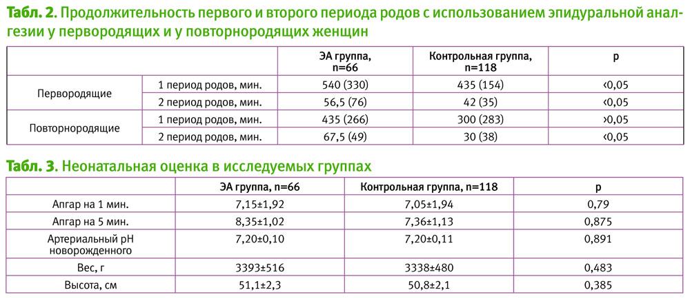 Вторые роды (33 фото): на какой неделе по статистике бывают и как проходят – легче или тяжелее первых, сколько длятся, отзывы