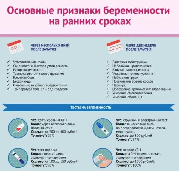 Нарушение кровотока при беременности - симптомы, лечение