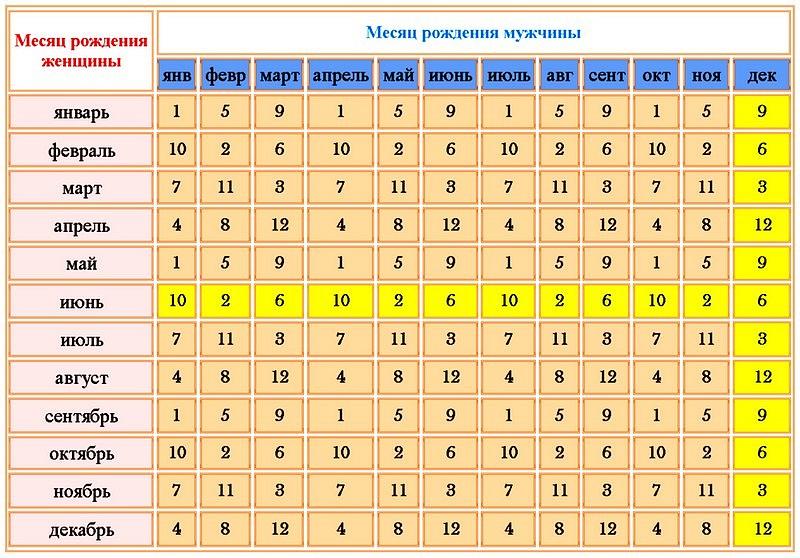 Изучаем совместимость групп крови для зачатия ребенка: таблица