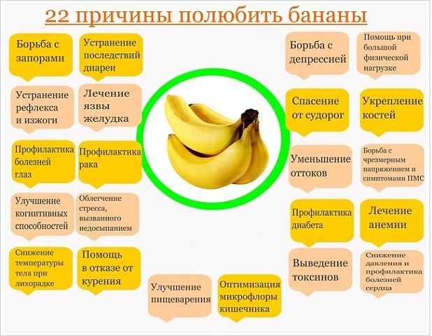 3 правила употребления бананов при грудном вскармливании