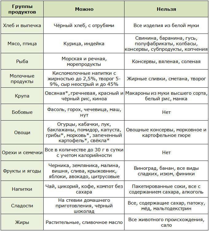 Диета при повышенном ацетоне в моче у детей и взрослых: меню, причины, диета после ацетона