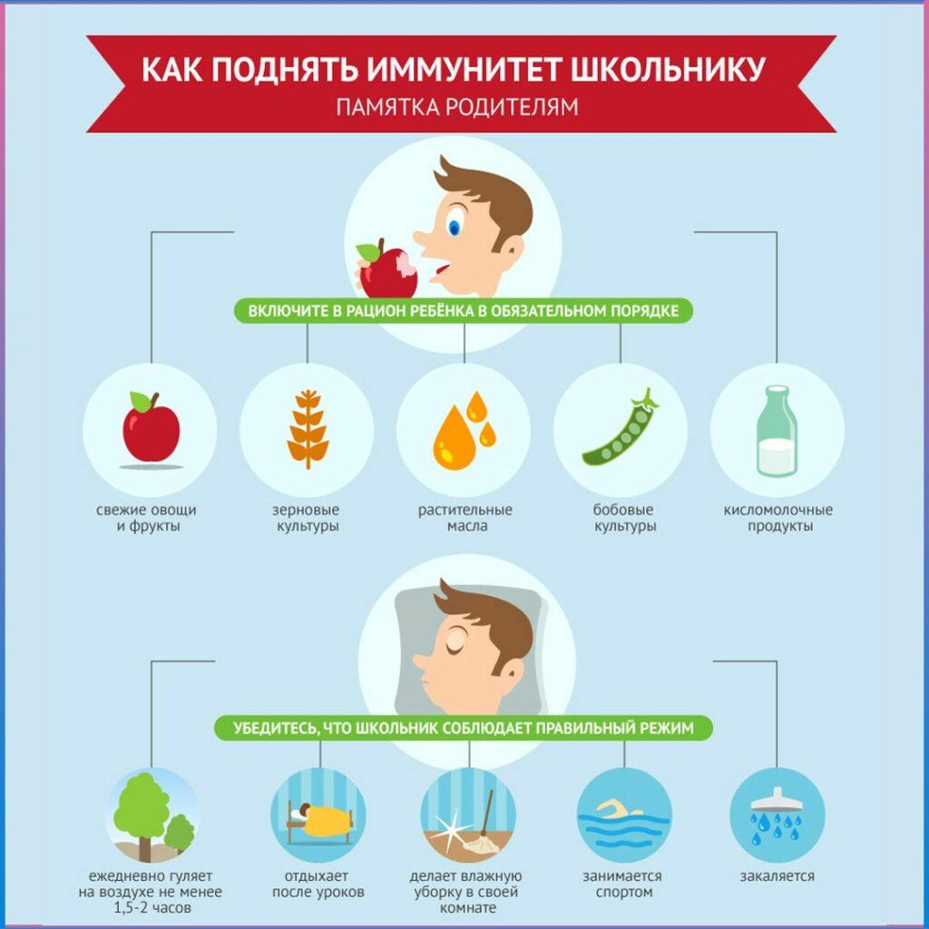 Эффектиные средства для поднятия иммунитета при беременности
