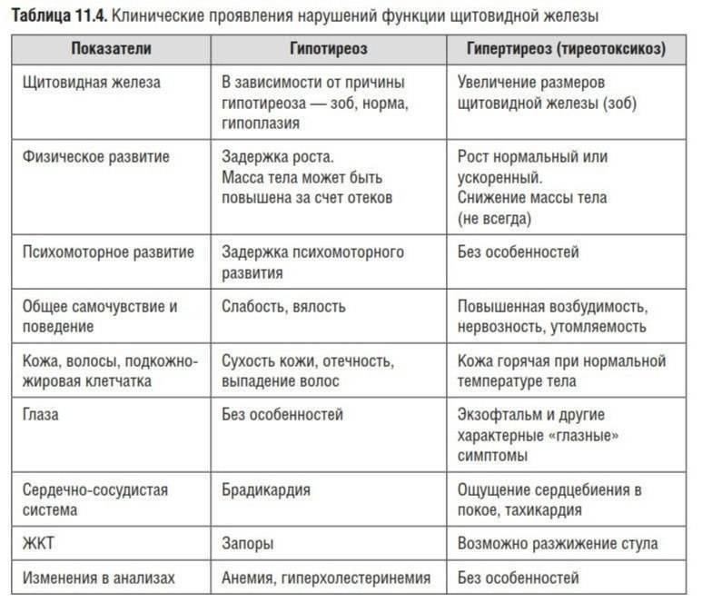 Врожденный гипотиреоз у детей: признаки, фото, лечение, профилактика - sammedic.ru