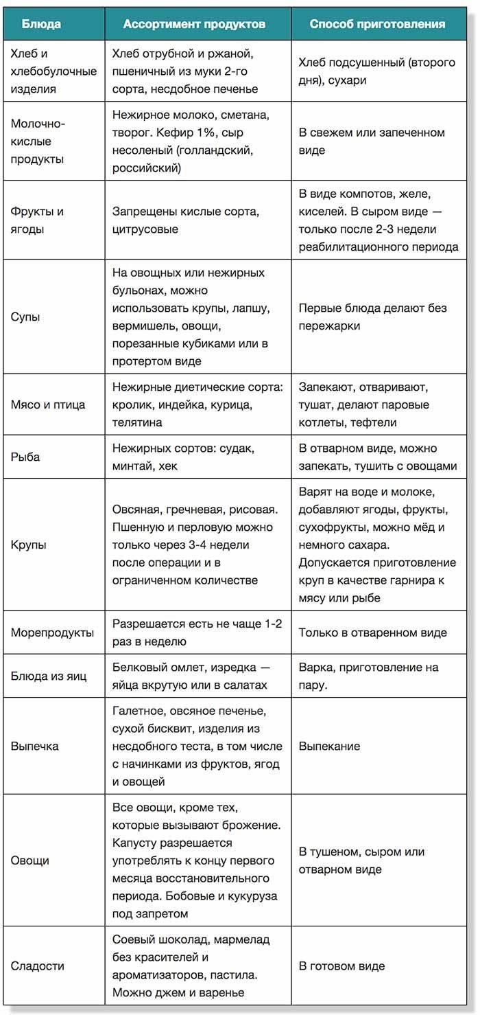 Диета и режим питания ребенка после аппендицита: рекомендации и список запрещенных продуктов