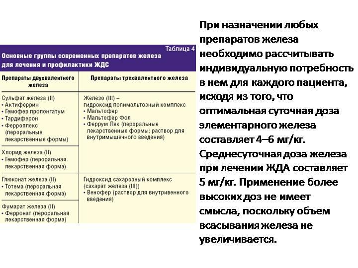 Коррекция дефицита железа у ребенка: препараты и витамины для восполнения недостатка микроэлемента и лечения анемии - врач 24/7