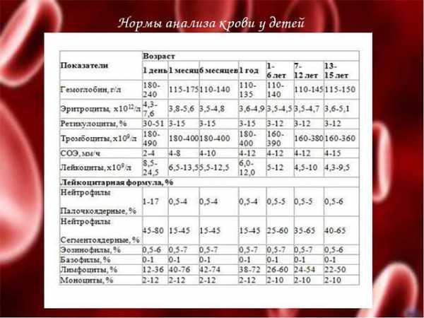 Норма тромбоцитов в крови у грудничка 4 месяца