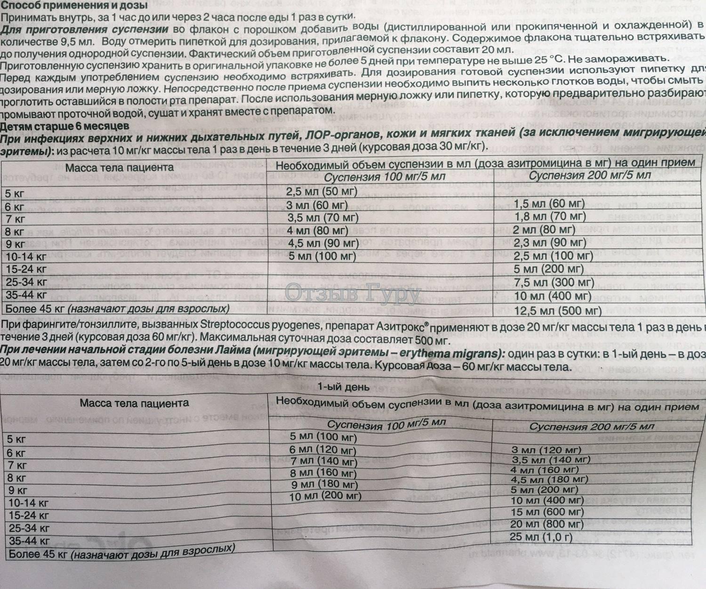 «азитрокс»: инструкция по применению капсул и суспензии для детей и взрослых, аналоги