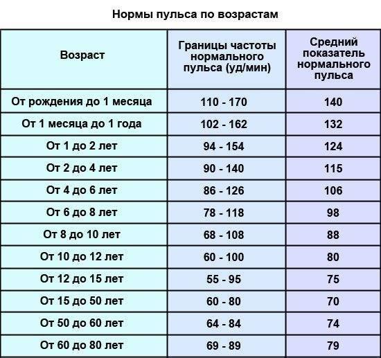 Нормы пульса у детей по возрасту: таблица, как измерить