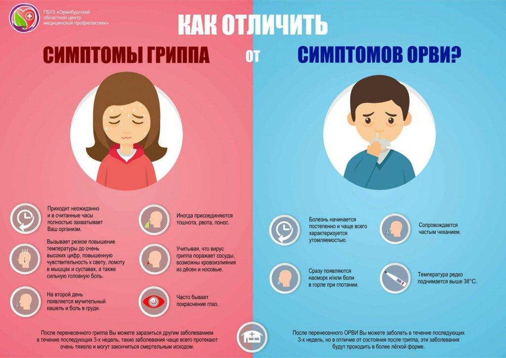 5 основных симптомов ОРВИ у ребенка и педиатрическая тактика лечения