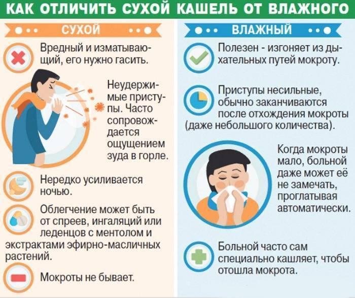Как облегчить откашливание мокроты у ребёнка