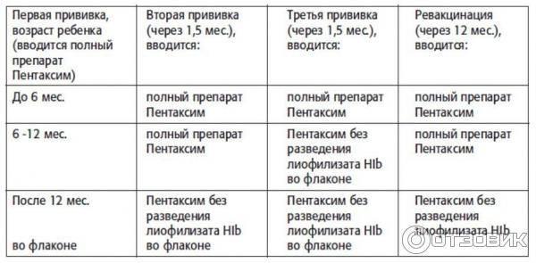 Можно ли гулять после прививки (акдс, пентаксим, от гепатита) и когда разрешено купать ребенка? - wikidochelp.ru