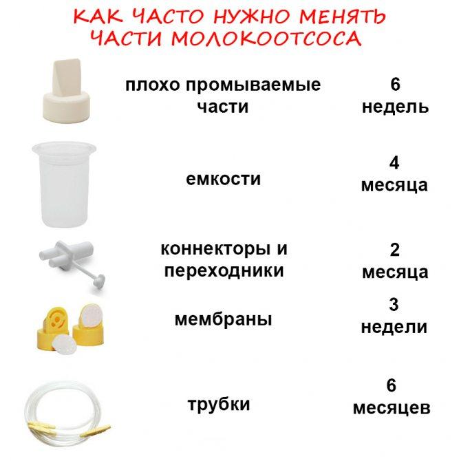 Для чего нужен молокоотсос при грудном вскармливании