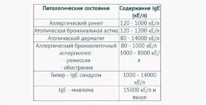 Расшифровка анализа крови на иммуноглобулин е: таблица значений, норма у детей, причины повышения и понижения