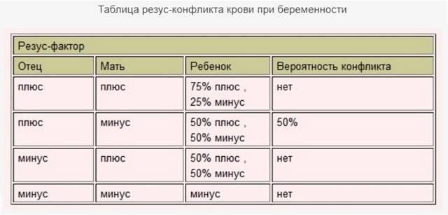 Чем грозит ребенку резус-конфликт (когда у матери положительный а в отца отрицательный) при беременности и таблица совместимости по группам крови родителей