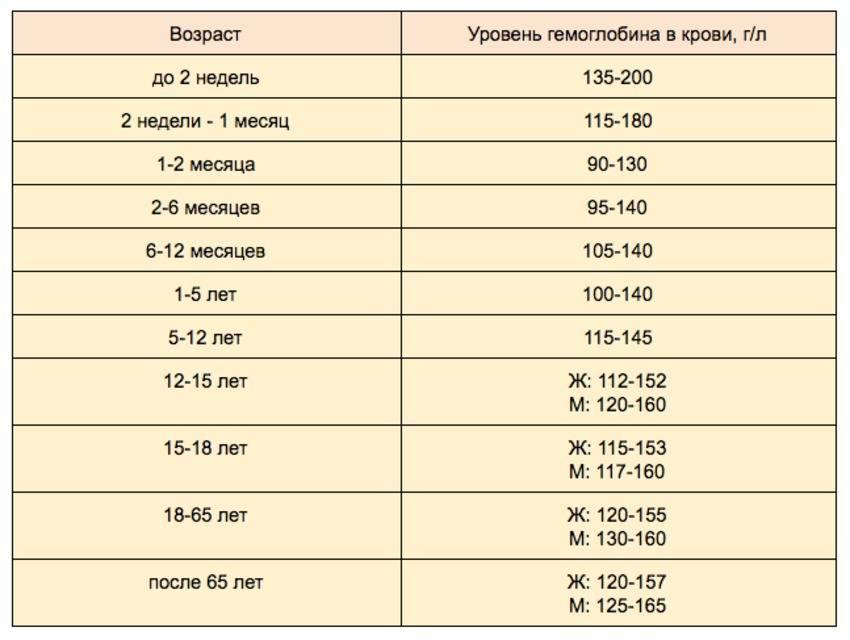 Низкий гемоглобин у грудничка: причины пониженного гемоглобина, лечение, при грудном вскармливании, комаровский