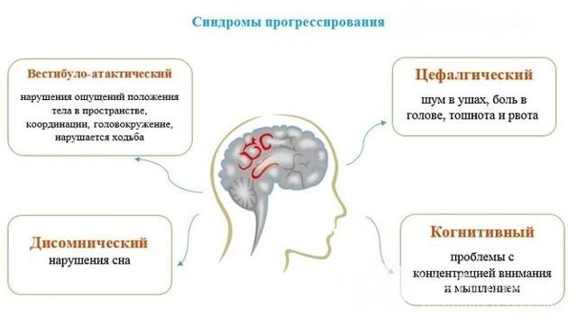 Симптомы и признаки неуточненной энцефалопатии головного мозга у детей