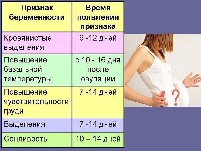 Первые признаки беременности на ранних сроках