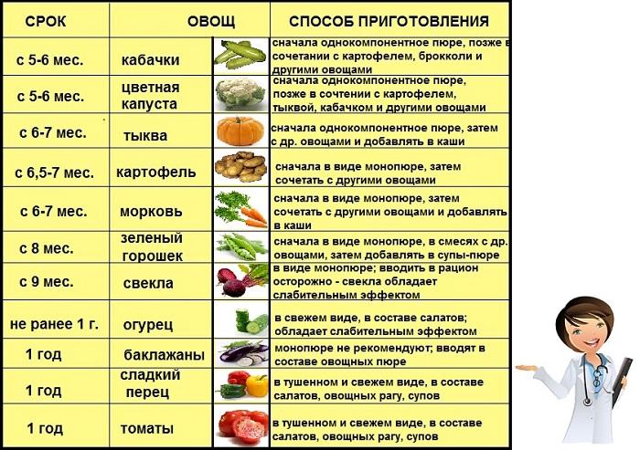 Когда и как вводить картофель в прикорм, какой выбрать, с чем сочетать, возможные проблемы