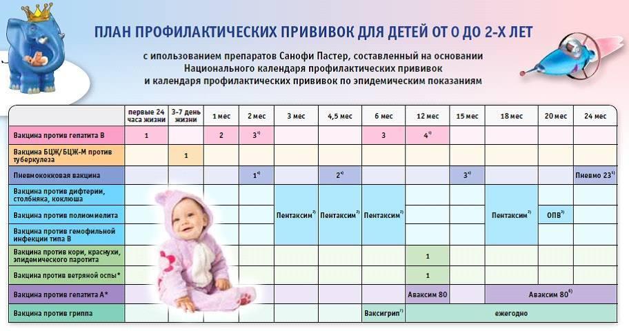 Какие прививки показаны ребенку в 3 месяца