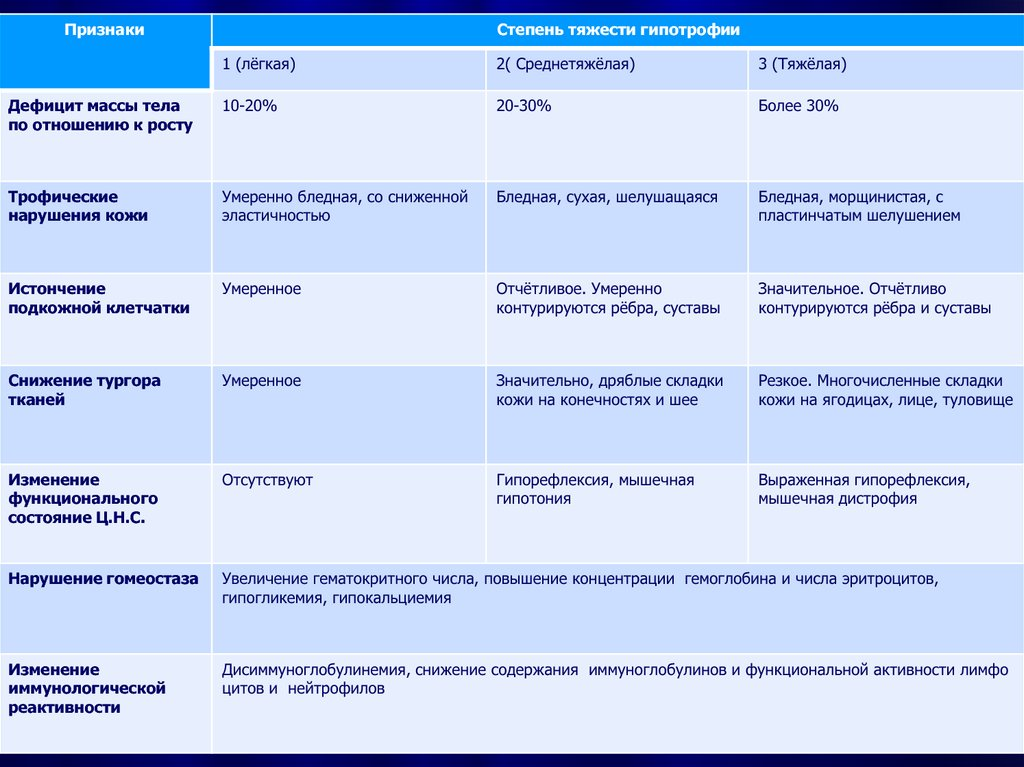 Белково-энергетическая недостаточность: причины, симптомы, диагностика, лечение | компетентно о здоровье на ilive