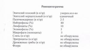 Риноцитограмма норма у детей расшифровка таблица — лор и простуда