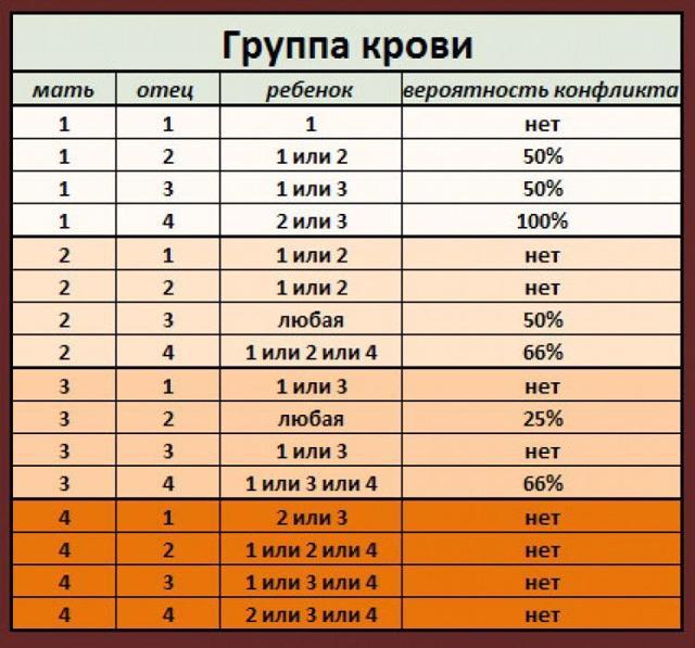 Совместимость групп крови для зачатия ребенка: таблицы наследования 1, 2, 3, 4, положительного, отрицательного резус-фактора, какие нюансы важны при беременности?
