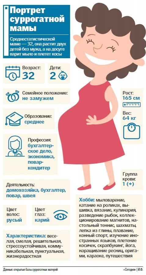 Суррогатное материнство в россии: закон и семейный кодекс
