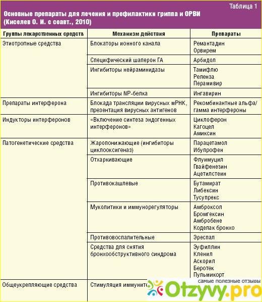 Ларингит у детей: лечение и симптомы острых признаков препаратами