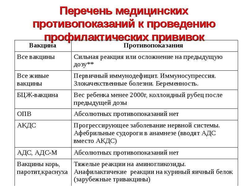 Акдс и гепатит в одной вакцине: список разрешенных вакцин