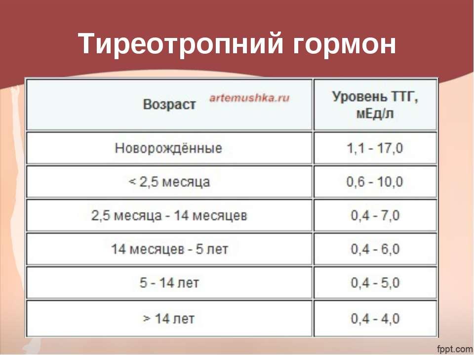 Таблица с нормами ТТГ у детей по возрастам, причины повышенного и пониженного уровня гормона